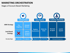 Marketing orchestration PPT slide 5