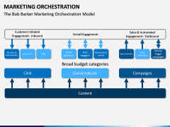 Marketing orchestration PPT slide 7