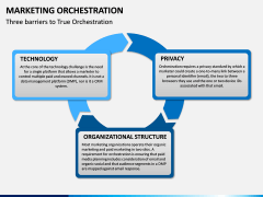 Marketing orchestration PPT slide 8