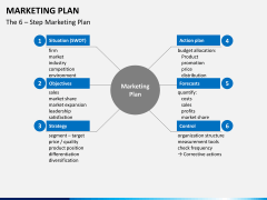 Marketing Plan PPT Slide 16