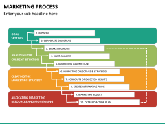 Marketing process PPT slide 16