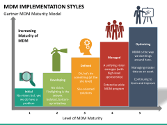 MDM implementation styles PPT slide 12