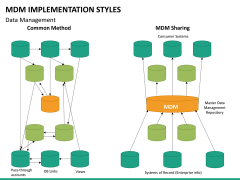MDM implementation styles PPT slide 22