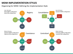 MDM implementation styles PPT slide 14