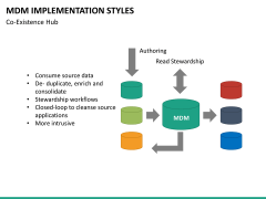 MDM implementation styles PPT slide 18