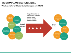 MDM implementation styles PPT slide 19