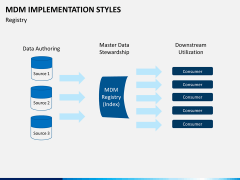 MDM implementation styles PPT slide 10