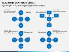 MDM implementation styles PPT slide 3