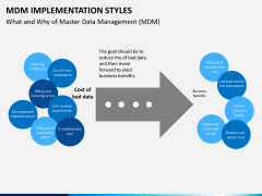 MDM implementation styles PPT slide 8