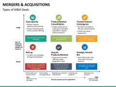 Mergers and acquisitions PPT slide 34
