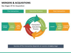 Mergers and acquisitions PPT slide 36
