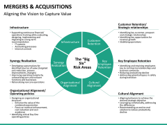 Mergers and acquisitions PPT slide 37