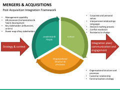 Mergers and acquisitions PPT slide 43
