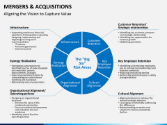 Mergers and acquisitions PPT slide 15