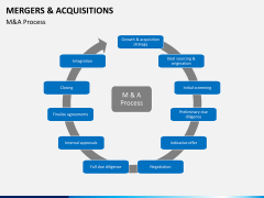 Mergers and acquisitions PPT slide 17