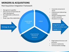 Mergers and acquisitions PPT slide 21
