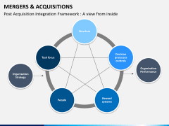 Mergers and acquisitions PPT slide 22