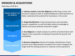 Mergers and acquisitions PPT slide 5