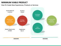 Minimum viable product PPT slide 30