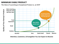Minimum viable product PPT slide 34