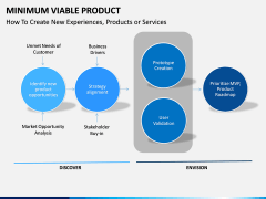 Minimum viable product PPT slide 10