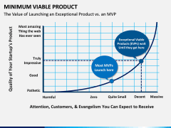 Minimum viable product PPT slide 14