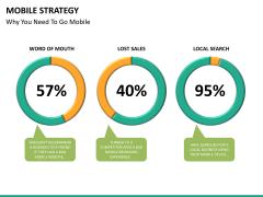 Mobile strategy PPT slide 22