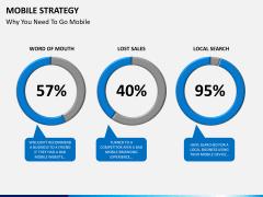 Mobile strategy PPT slide 8