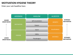 Motivation hygiene theory PPT slide 10