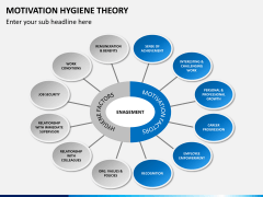 Motivation hygiene theory PPT slide 1