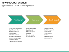 New Product Launch PPT slide 39