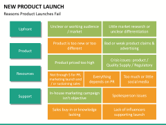 New Product Launch PPT slide 50