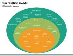 New Product Launch PPT slide 30