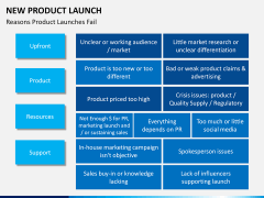 New Product Launch PPT slide 25