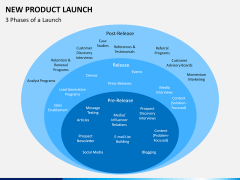 New Product Launch PPT slide 5