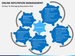 Online reputation management PPT slide 14