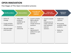 Open Innovation PPT slide 23