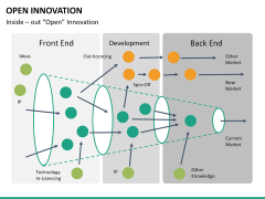 Open Innovation PPT slide 19
