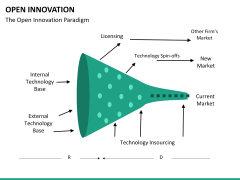 Open Innovation PPT slide 21