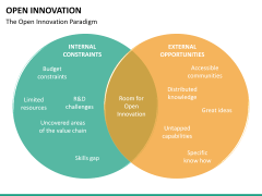 Open Innovation PPT slide 22