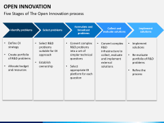 Open Innovation PPT slide 10