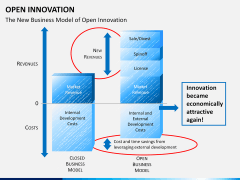 Open Innovation PPT slide 11