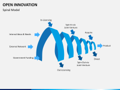 Open Innovation PPT slide 4