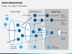 Open Innovation PPT slide 6