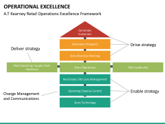 Operational excellence PPT slide 37
