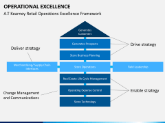 Operational excellence PPT slide 17