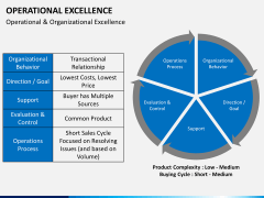 Operational excellence PPT slide 19
