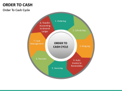 Order to Cash PPT slide 19