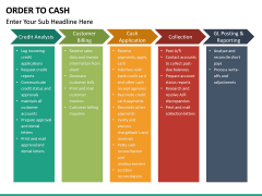 Order to Cash PPT slide 20