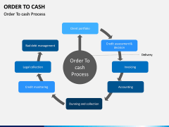 Order to Cash PPT slide 7